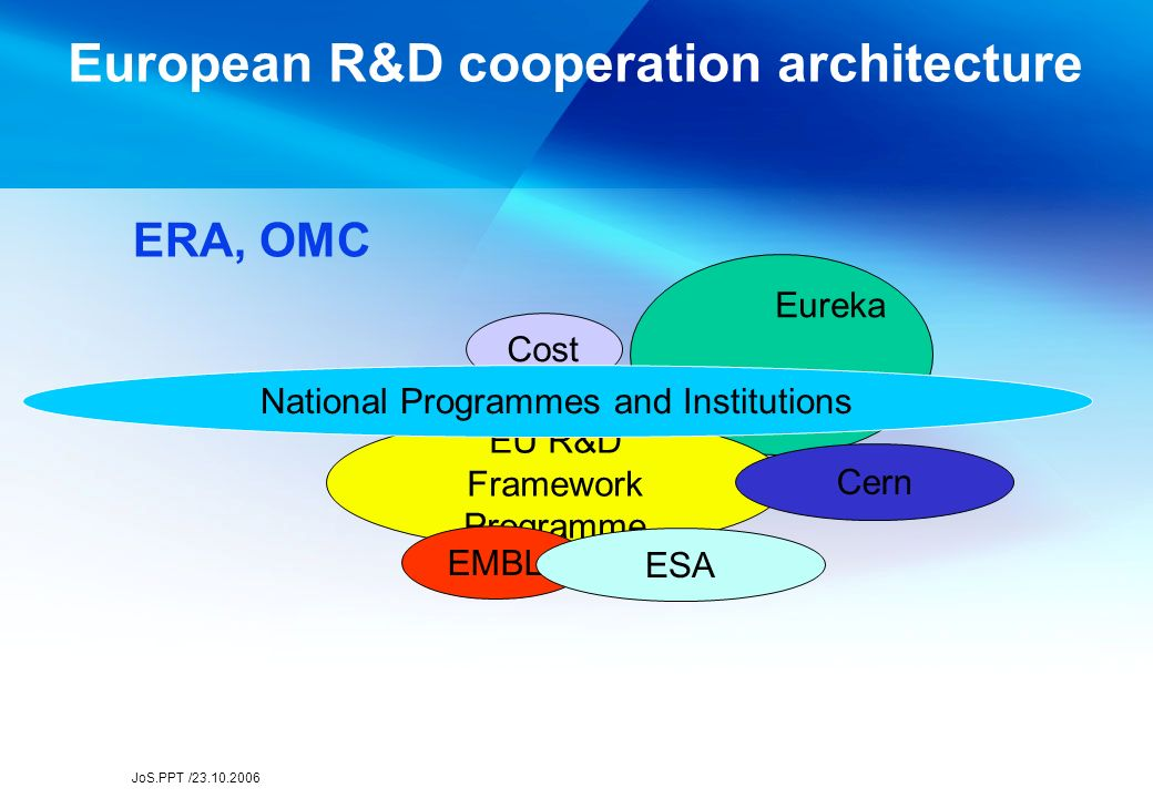 JoS.PPT /23.10.2006 European R&D cooperation architecture Eureka EU R&D Framework Programme EMBL Cern ESA Cost ERA, OMC National Programmes and Institutions