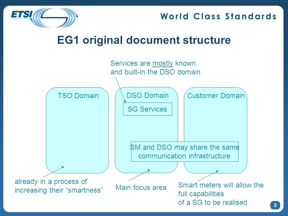 EG1 original document structure TSO Domain DSO Domain Customer Domain already in a process of increasing their smartness Main focus area Smart meters will allow the full capabilities of a SG to be realised SG Services Services are mostly known and built-in the DSO domain SM and DSO may share the same communication infrastructure 3