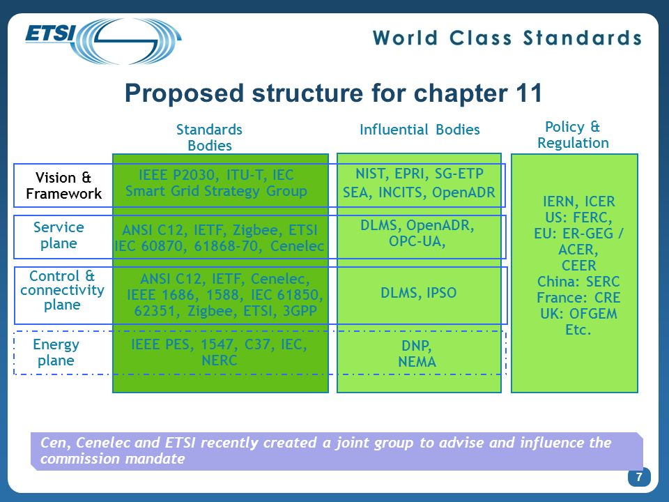 Proposed structure for chapter 11 Vision & Framework Influential Bodies Service plane Control & connectivity plane IERN, ICER US: FERC, EU: ER-GEG / ACER, CEER China: SERC France: CRE UK: OFGEM Etc.