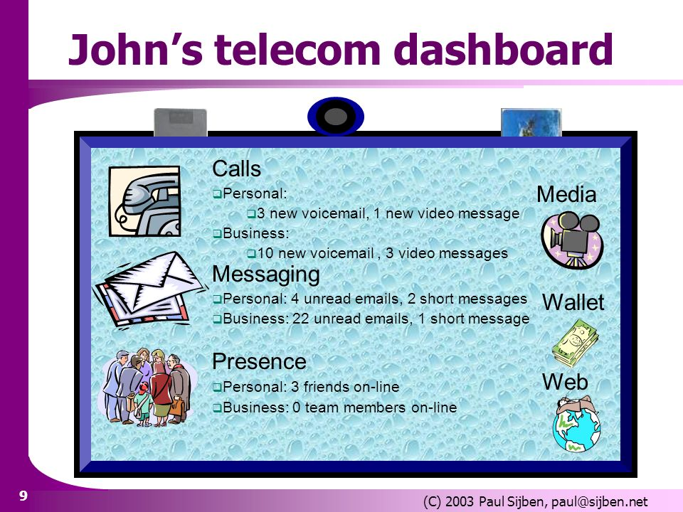9 (C) 2003 Paul Sijben, Johns telecom dashboard Calls Personal: 3 new voic , 1 new video message Business: 10 new voic , 3 video messages Messaging Personal: 4 unread  s, 2 short messages Business: 22 unread  s, 1 short message Presence Personal: 3 friends on-line Business: 0 team members on-line Wallet Web Media