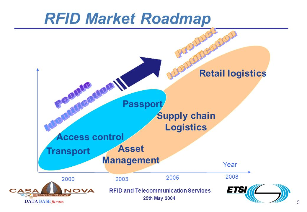 5 RFID and Telecommunication Services 25th May 2004 DATA BASE forum 20002003 2008 2005 Retail logistics Supply chain Logistics Transport Passport Year RFID Market Roadmap Access control Asset Management