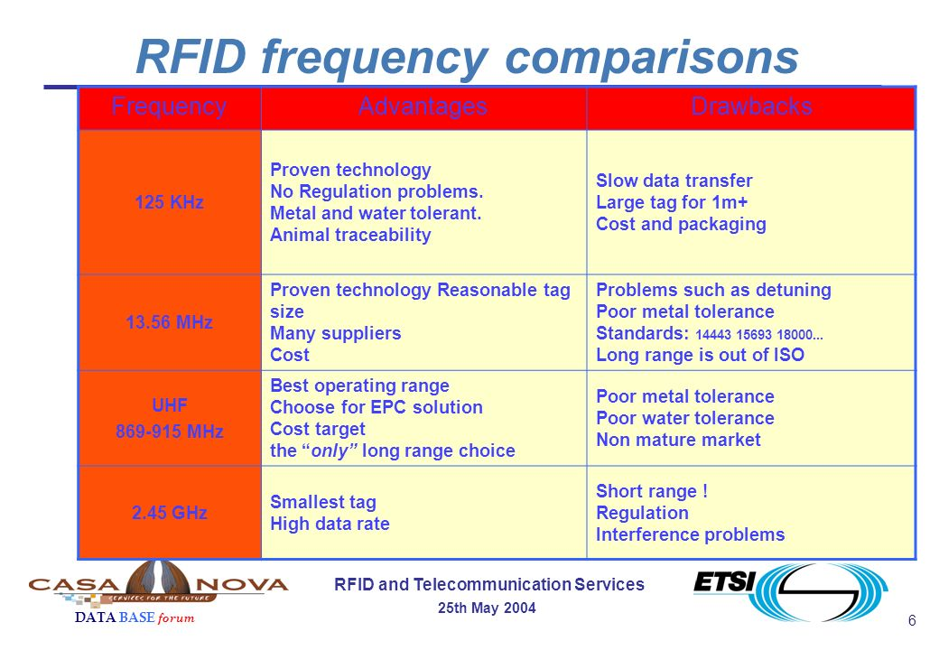 6 RFID and Telecommunication Services 25th May 2004 DATA BASE forum FrequencyAdvantagesDrawbacks 125 KHz Proven technology No Regulation problems.