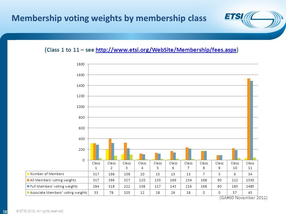 SEM11-08 Membership voting weights by membership class © ETSI 2012.