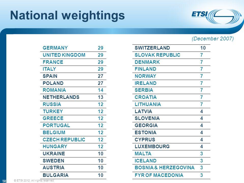 SEM11-08 National weightings 19 GERMANY29 UNITED KINGDOM29 FRANCE29 ITALY29 SPAIN27 POLAND27 ROMANIA14 NETHERLANDS13 RUSSIA12 TURKEY12 GREECE12 PORTUGAL12 BELGIUM12 CZECH REPUBLIC12 HUNGARY12 UKRAINE10 SWEDEN10 AUSTRIA10 BULGARIA10 SWITZERLAND10 SLOVAK REPUBLIC7 DENMARK7 FINLAND7 NORWAY7 IRELAND7 SERBIA7 CROATIA7 LITHUANIA7 LATVIA4 SLOVENIA4 GEORGIA4 ESTONIA4 CYPRUS4 LUXEMBOURG4 MALTA3 ICELAND3 BOSNIA & HERZEGOVINA3 FYR OF MACEDONIA3 (December 2007) © ETSI 2012.