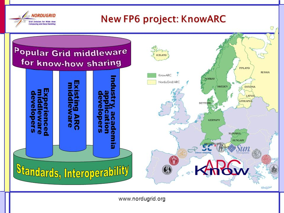 www.nordugrid.org New FP6 project: KnowARC Experienced middleware developers Existing ARC middleware Industry, academia application developers