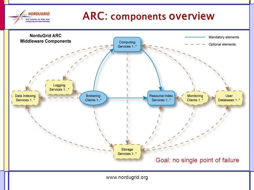 ARC: components overview Goal: no single point of failure