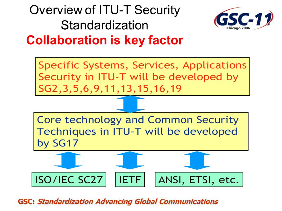 GSC: Standardization Advancing Global Communications ICT Security Standards Roadmap Four Part Roadmap –Part 1 contains information about organizations working on ICT security standards –Part 2 is a database of existing security standards Presently includes ITU-T, ISO/IEC JTC1 and IETF standards Will be expanded to include other standards –Part 3 will be a list of standards in development –Part 4 will identify future needs and proposed new standards Publicly available under Special Projects and Issues at: –www.itu.int/ITU-T/studygroups/com17/index We invite you to use the Roadmap, provide feedback and help us develop it to meet your needs