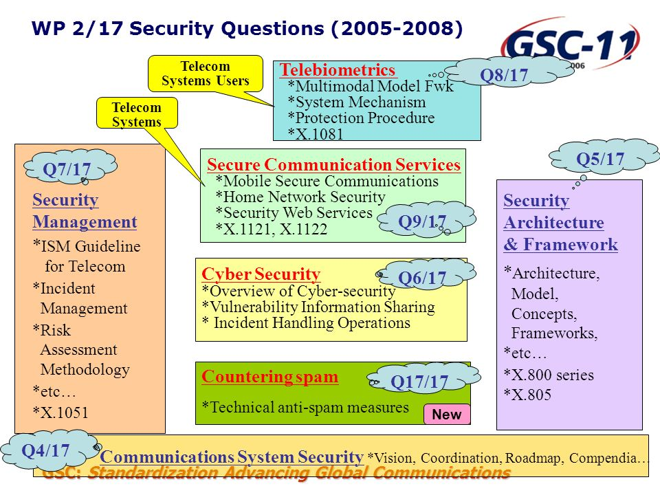 GSC: Standardization Advancing Global Communications H.323 Security Recommendations (1) H.235.0 Security framework for H-series (H.323 and other H.245-based) multimedia systems Overview of H.235.x subseries and common procedures with baseline text H.235.1 Baseline Security Profile Authentication & integrity for H.225.0 signaling using shared secrets H.235.2 Signature Security Profile Authentication & integrity for H.225.0 signaling using X.509 digital certificates and signatures