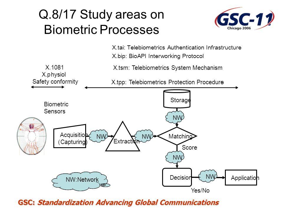 GSC: Standardization Advancing Global Communications Q.8/17 Study areas on Biometric Processes Biometric Sensors X.1081 X.physiol Safety conformity X.