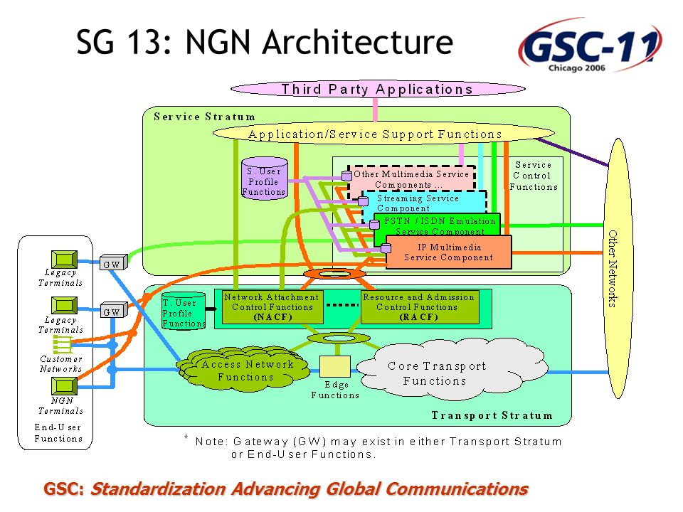 GSC: Standardization Advancing Global Communications SG 13: NGN Architecture