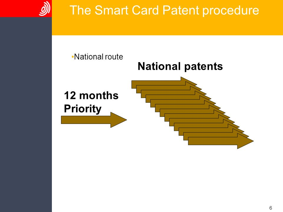 6 The Smart Card Patent procedure National route 12 months Priority National patents