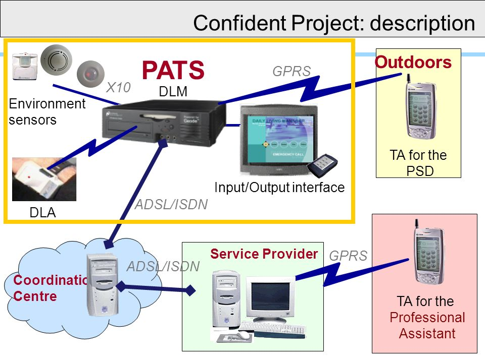 Environment sensors DLA RF X10 DLM Coordination Centre Service Provider ADSL/ISDN TA for the Professional Assistant TA for the PSD GPRS Outdoors ADSL/ISDN Input/Output interface PATS Confident Project: description