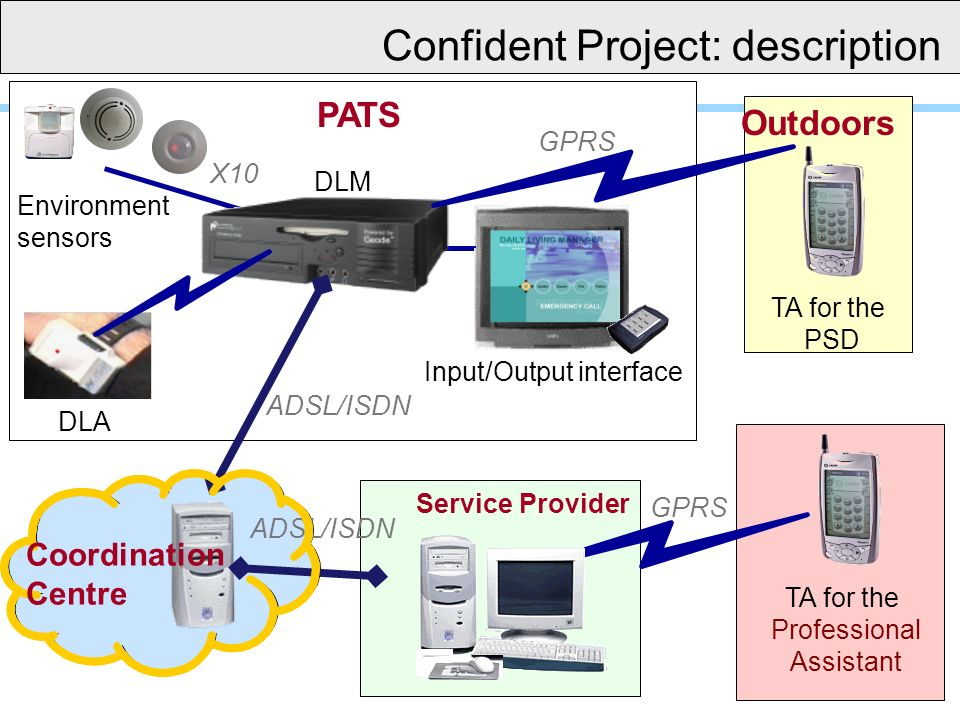 Environment sensors DLA RF X10 DLM PATS Service Provider ADSL/ISDN TA for the Professional Assistant TA for the PSD GPRS Outdoors ADSL/ISDN Input/Output interface Coordination Centre Confident Project: description
