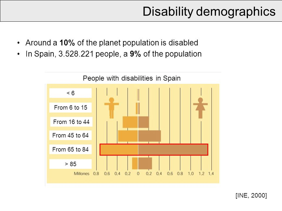 Around a 10% of the planet population is disabled In Spain, 3.528.221 people, a 9% of the population Disability demographics People with disabilities in Spain [INE, 2000] < 6 From 6 to 15 From 16 to 44 From 45 to 64 From 65 to 84 > 85