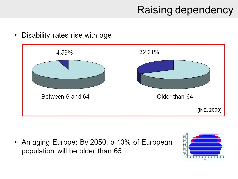 Raising dependency 4,59% 32,21% Between 6 and 64Older than 64 [INE, 2000] Disability rates rise with age An aging Europe: By 2050, a 40% of European population will be older than 65