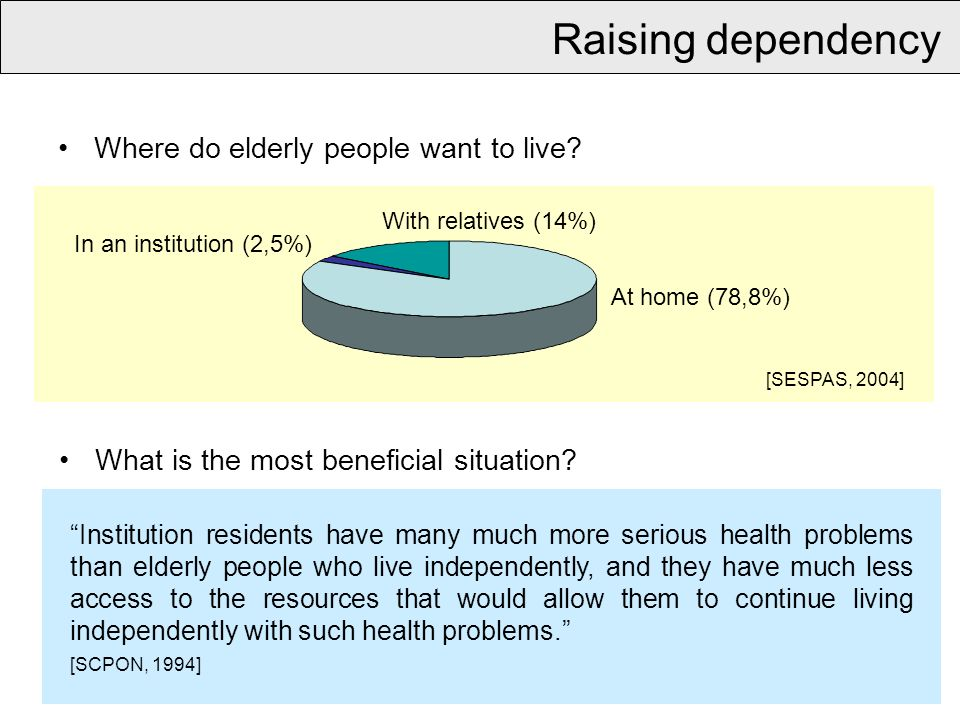 Raising dependency Where do elderly people want to live.