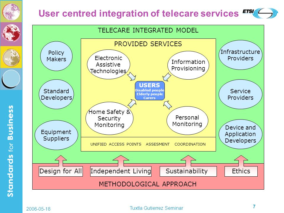 2006-05-18 Tuxtla Gutierrez Seminar 7 User centred integration of telecare services TELECARE INTEGRATED MODEL METHODOLOGICAL APPROACH PROVIDED SERVICES Electronic Assistive Technologies Home Safety & Security Monitoring USERS Disabled people Elderly people Carers Information Provisioning Personal Monitoring Design for AllIndependent LivingEthics Policy Makers Standard Developers Infrastructure Providers Service Providers Device and Application Developers Equipment Suppliers Sustainability UNIFIED ACCESS POINTS ASSESMENT COORDINATION