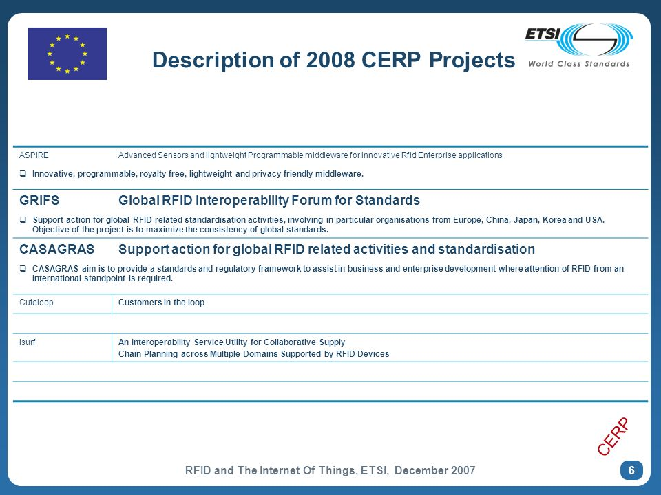 RFID and The Internet Of Things, ETSI, December 2007 6 Description of 2008 CERP Projects ASPIREAdvanced Sensors and lightweight Programmable middleware for Innovative Rfid Enterprise applications Innovative, programmable, royalty-free, lightweight and privacy friendly middleware.