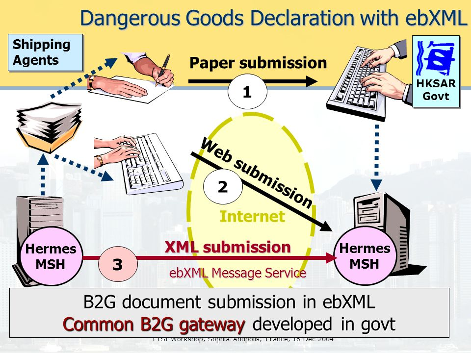 ETSI Workshop, Sophia Antipolis, France, 16 Dec 2004 Shipping Agents Shipping Agents Paper submission Web submission Internet XML submission ebXML Message Service Hermes MSH Hermes MSH 1 2 3 HKSAR Govt Dangerous Goods Declaration with ebXML B2G document submission in ebXML Common B2G gateway developed in govt