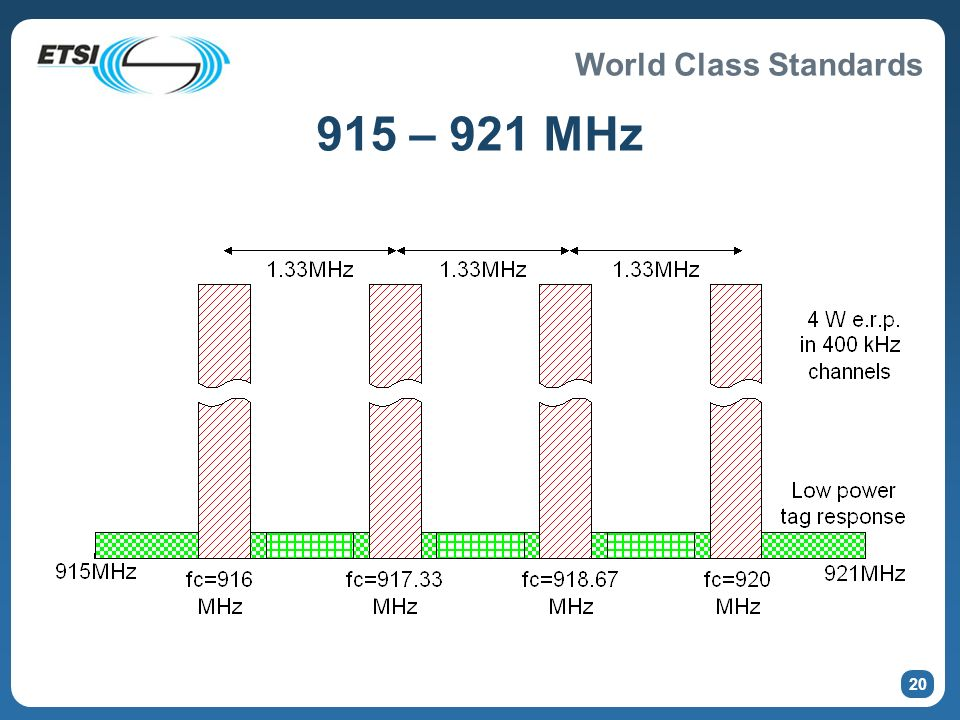 World Class Standards 19 870 – 876 MHz