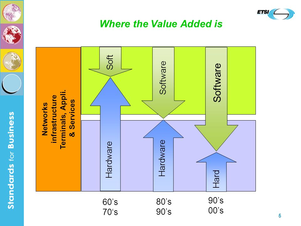 5 Where the Value Added is Networks infrastructure Terminals, Appli.