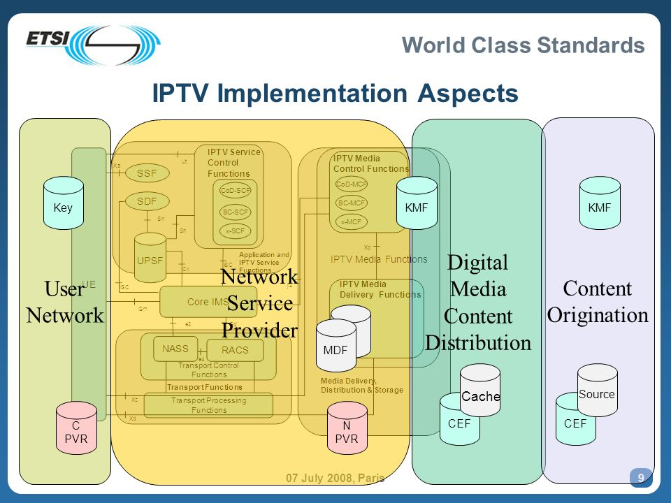 World Class Standards 07 July 2008, Paris 8 User Network Network Service Provider Digital Media Content Distribution Content Origination Domain Mapping onto IPTV
