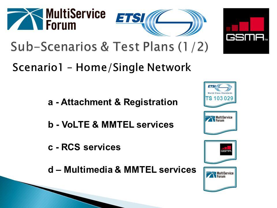 Sub-Scenarios & Test Plans (2/2) Scenario 2 - Roaming and Interconnect a - Attachment & Registration Conf I Roaming I (Same PLMN) Conf II Roaming II (Diff.