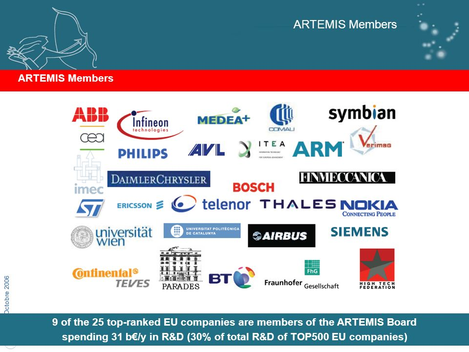 3 LG-Octobre 2006 ARTEMIS Members 9 of the 25 top-ranked EU companies are members of the ARTEMIS Board spending 31 b/y in R&D (30% of total R&D of TOP500 EU companies) ARTEMIS Members