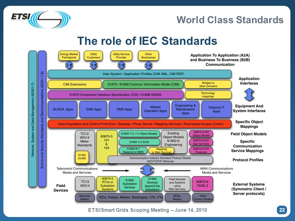World Class Standards Important IEC standards for the Smart Grid IEC 61970/61968: Common Information Model IEC 61850: Substation Automation Systems and DER IEC 62351: Security for the Smart Grid IEC 62357: Seamless Integration Reference Architecture IEC 60870: Transport Protocols IEC 61400-25: Communications and monitoring for wind power plants IEC 61334: DLMS IEC 62056: COSEM IEC 62325: Market Communications using CIM ETSI/Smart Grids Scoping Meeting – June 14, 2010