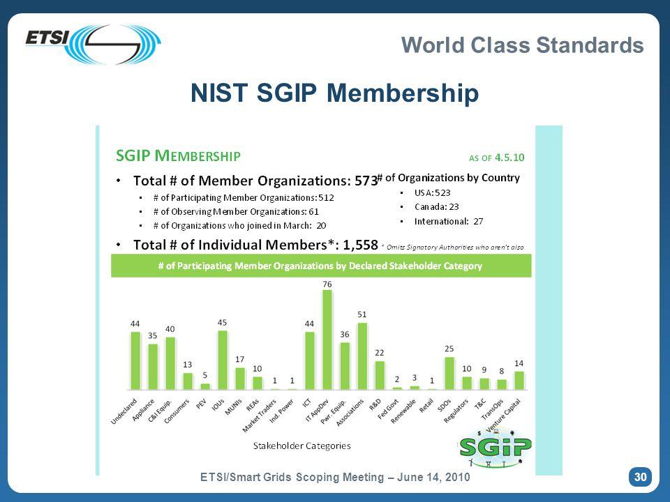 World Class Standards NIST SGIP Membership 30 ETSI/Smart Grids Scoping Meeting – June 14, 2010