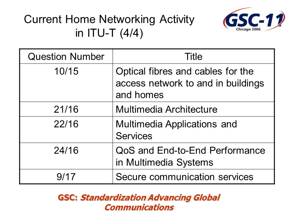GSC: Standardization Advancing Global Communications Current Home Networking Activity in ITU-T (4/4) Question NumberTitle 10/15Optical fibres and cables for the access network to and in buildings and homes 21/16Multimedia Architecture 22/16Multimedia Applications and Services 24/16QoS and End-to-End Performance in Multimedia Systems 9/17Secure communication services