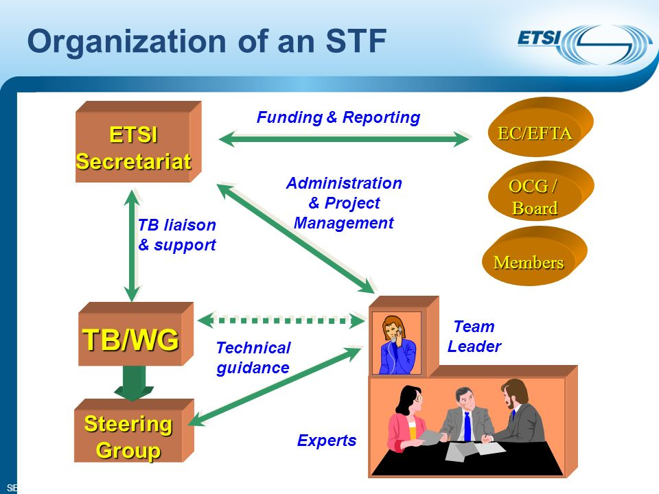 SEM08-14 Organization of an STF 4 Experts Steering Group TB/WG Team Leader ETSI Secretariat EC/EFTA OCG / Board Members Funding & Reporting TB liaison & support Administration & Project Management Technical guidance