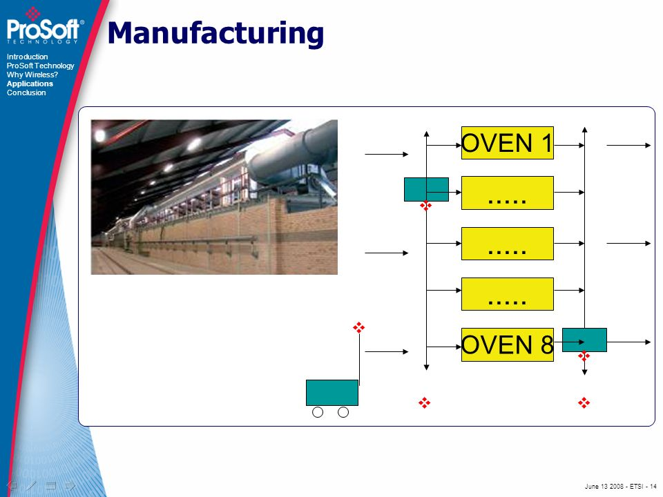 June 13 2008 - ETSI - 14 OVEN 1..... OVEN 8 Manufacturing Introduction ProSoft Technology Why Wireless? Applications Conclusion