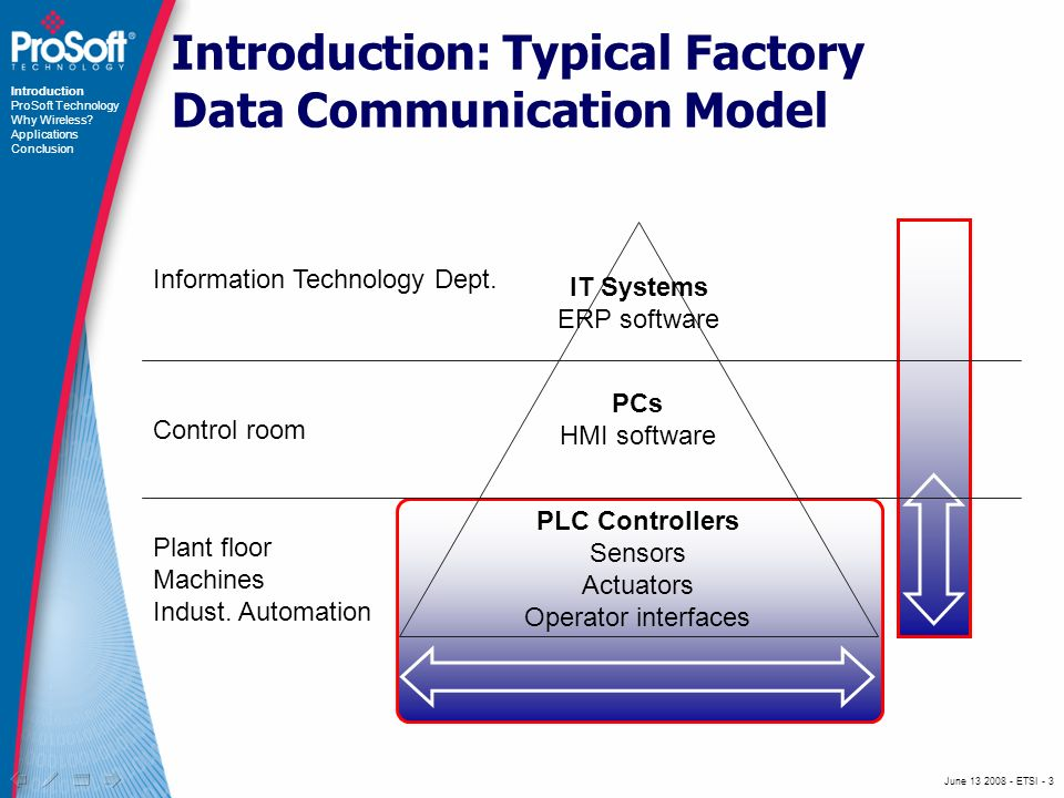 June ETSI - 3 Introduction: Typical Factory Data Communication Model Information Technology Dept.
