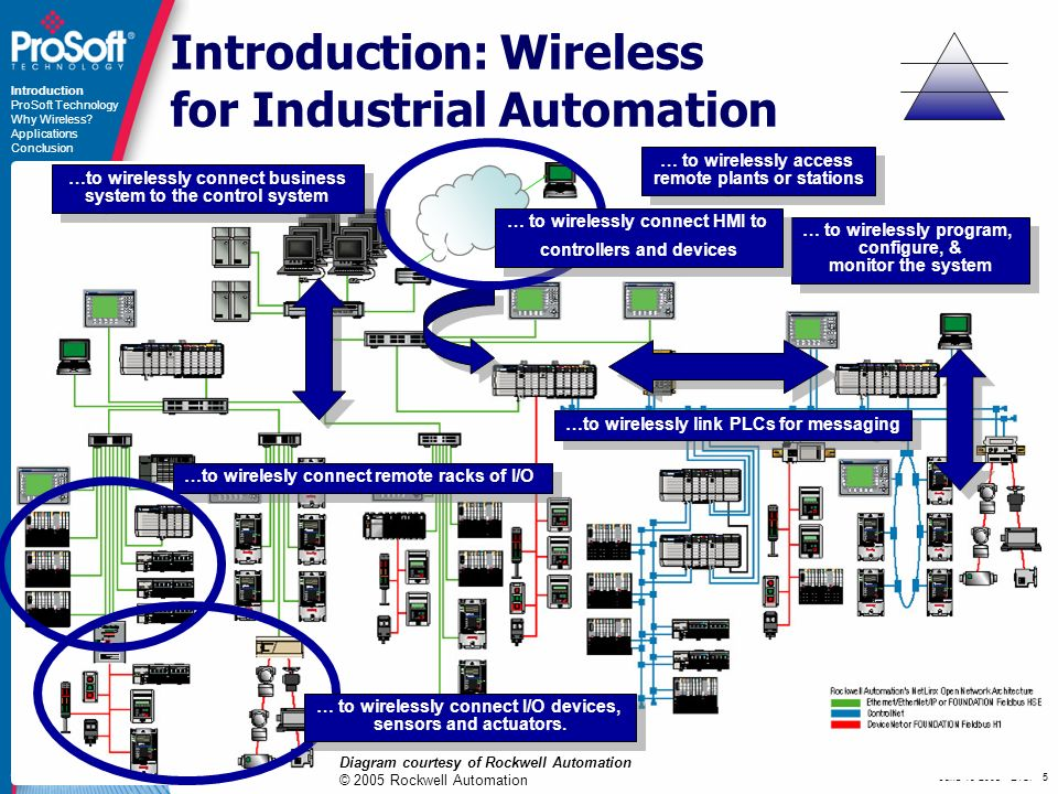 June ETSI - 5 Introduction: Wireless for Industrial Automation …to wirelessly connect business system to the control system … to wirelessly access remote plants or stations …to wirelesly connect remote racks of I/O …to wirelessly link PLCs for messaging … to wirelessly program, configure, & monitor the system Diagram courtesy of Rockwell Automation © 2005 Rockwell Automation … to wirelessly connect HMI to controllers and devices … to wirelessly connect HMI to controllers and devices Introduction ProSoft Technology Why Wireless.