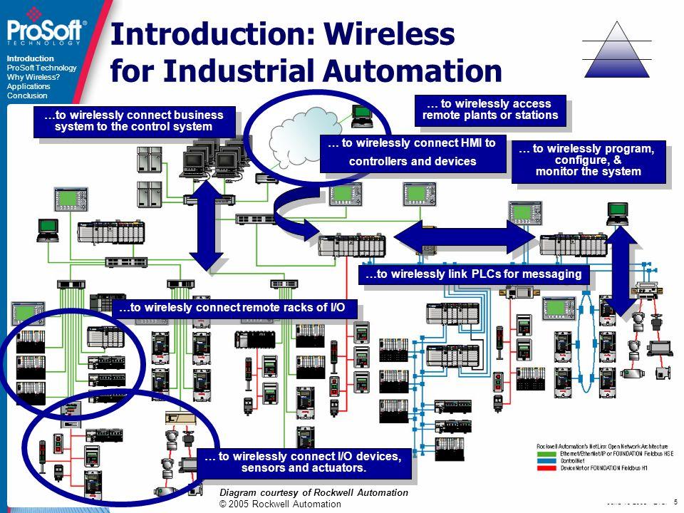 June 13 2008 - ETSI - 16 Coking Introduction ProSoft Technology Why Wireless.