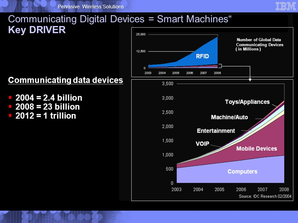 Pervasive Wireless Solutions Number of Global Data Communicating Devices ( in Millions ) Communicating Digital Devices = Smart Machines Key DRIVER Communicating data devices 2004 = 2.4 billion 2008 = 23 billion 2012 = 1 trillion