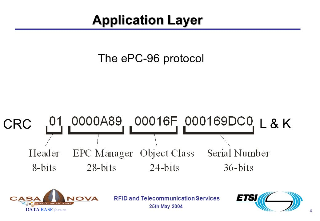 4 RFID and Telecommunication Services 25th May 2004 DATA BASE forum Application Layer The ePC-96 protocol CRC L & K