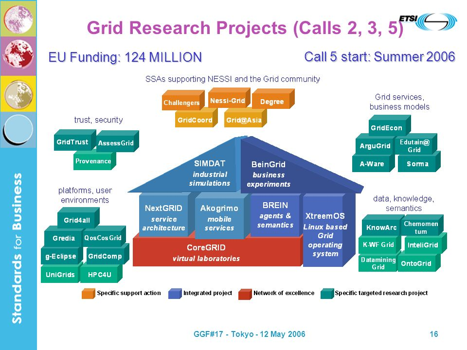GGF#17 - Tokyo - 12 May 200616 Grid Research Projects (Calls 2, 3, 5) Call 5 start: Summer 2006 EU Funding: 124 MILLION