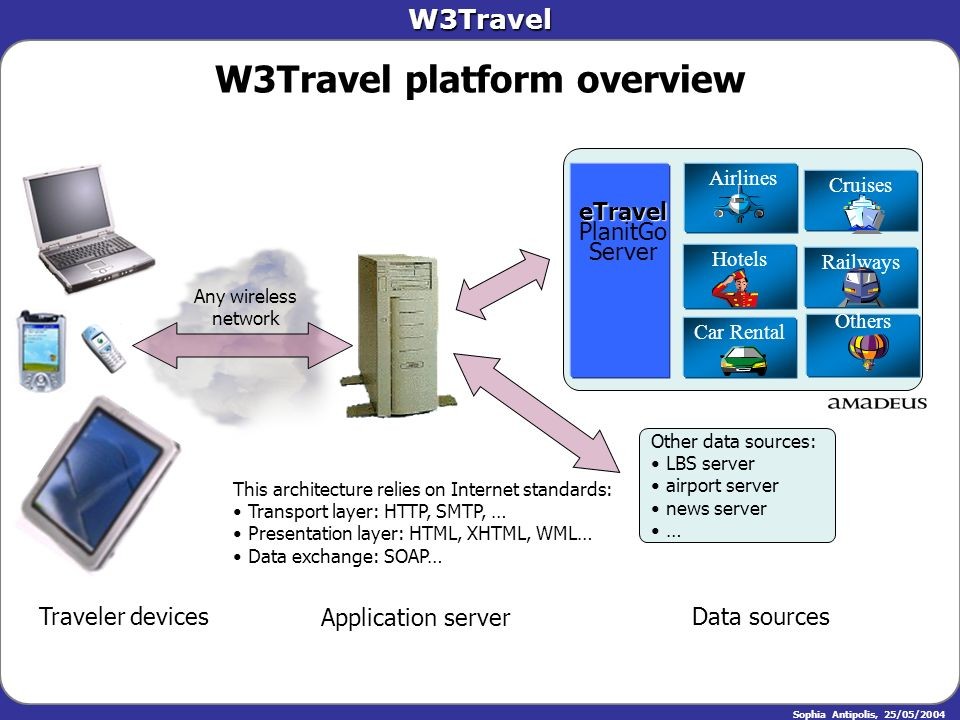 W3Travel Sophia Antipolis, 25/05/2004 W3Travel platform overview Traveler devices Application server Any wireless network Data sources Airlines eTrave