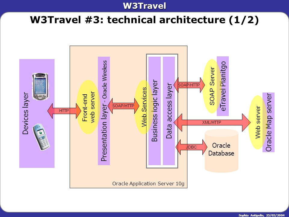 W3Travel Sophia Antipolis, 25/05/2004 W3Travel #3: technical architecture (1/2) Oracle Application Server 10g Presentation layer - Oracle Wireless Bus