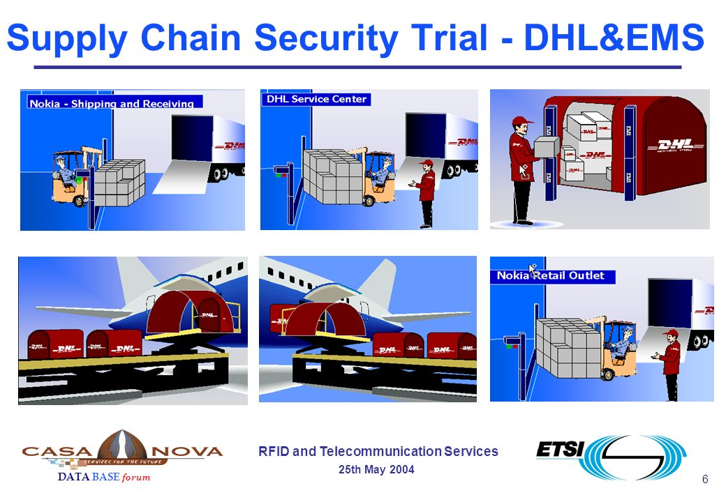 6 RFID and Telecommunication Services 25th May 2004 DATA BASE forum Supply Chain Security Trial - DHL&EMS