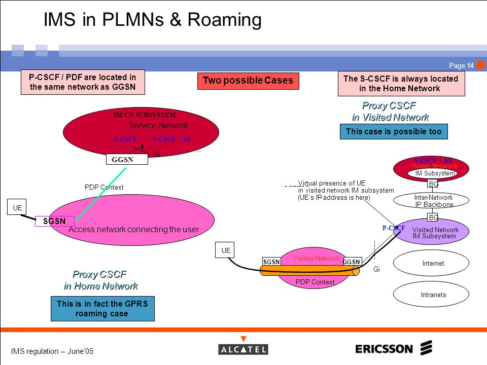 IMS regulation – June05 Page 14 IMS in PLMNs & Roaming Service Network UE GGSN SGSN PDP Context Access network connecting the user Gi IM CN SUBSYSTEM