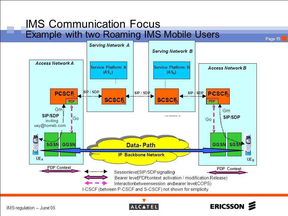 IMS regulation – June05 Page 15 IMS Communication Focus Example with two Roaming IMS Mobile Users SGSNGGSN SGSN UE B UE A Access Network A SIP/SDP inv