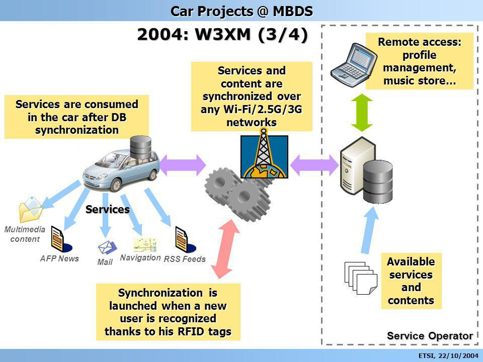ETSI, 22/10/2004 Car Projects @ MBDS 2004: W3XM (3/4) Remote access: profile management, music store… Available services and contents Service Operator Services and content are synchronized over any Wi-Fi/2.5G/3G networks Synchronization is launched when a new user is recognized thanks to his RFID tags Multimedia content Services are consumed in the car after DB synchronization AFP News Mail Navigation Services RSS Feeds