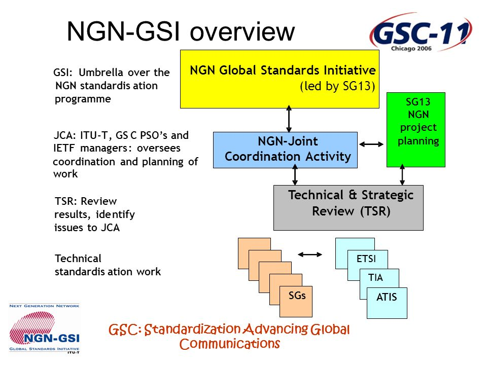 GSC: Standardization Advancing Global Communications GSI:Umbrella over the NGN standardisation programme JCA:ITU-T,GSC PSOs and IETF managers: oversees coordination and planning of work TSR: Review results, identify issues to JCA Technical standardisation work NGN Global Standards Initiative (led bySG13) SGs NGN-Joint CoordinationActivity Technical & Strategic Review (TSR) SG13 NGN project planning ETSI TIA ATIS NGN-GSI overview