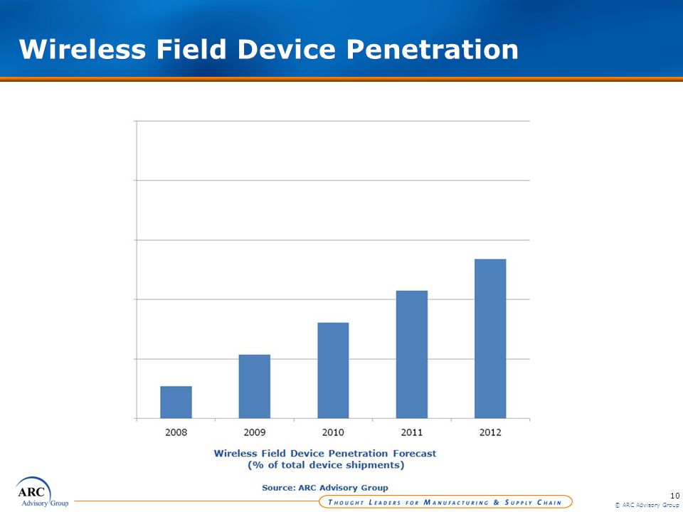 10 © ARC Advisory Group Wireless Field Device Penetration