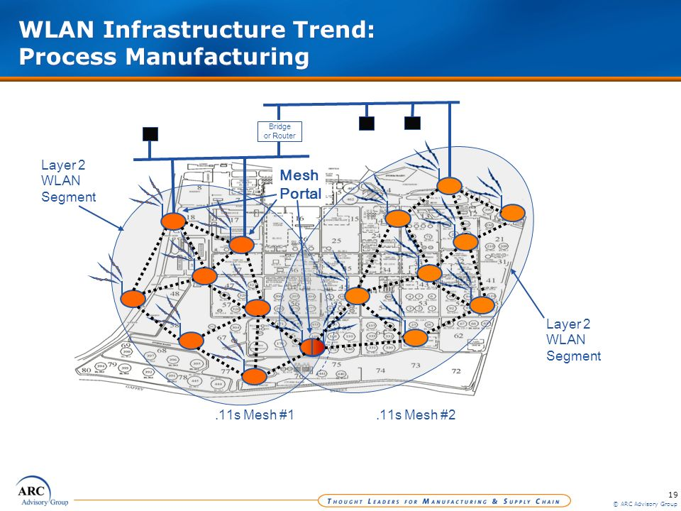 19 © ARC Advisory Group WLAN Infrastructure Trend: Process Manufacturing Layer 2 WLAN Segment Layer 2 WLAN Segment Bridge or Router.11s Mesh #1.11s Me