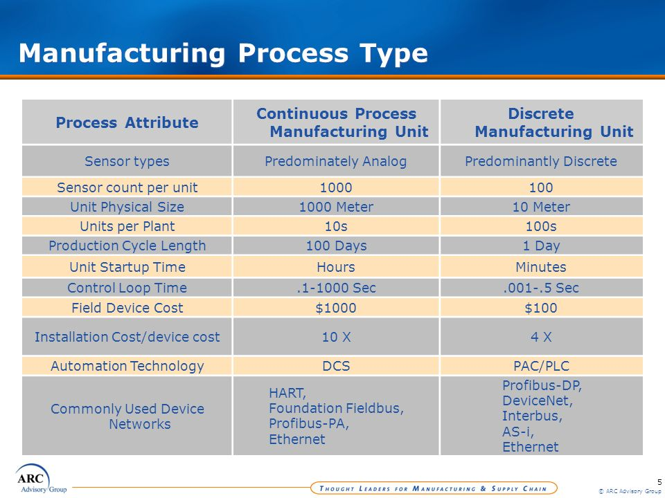 5 © ARC Advisory Group Manufacturing Process Type Process Attribute Continuous Process Manufacturing Unit Discrete Manufacturing Unit Sensor typesPred