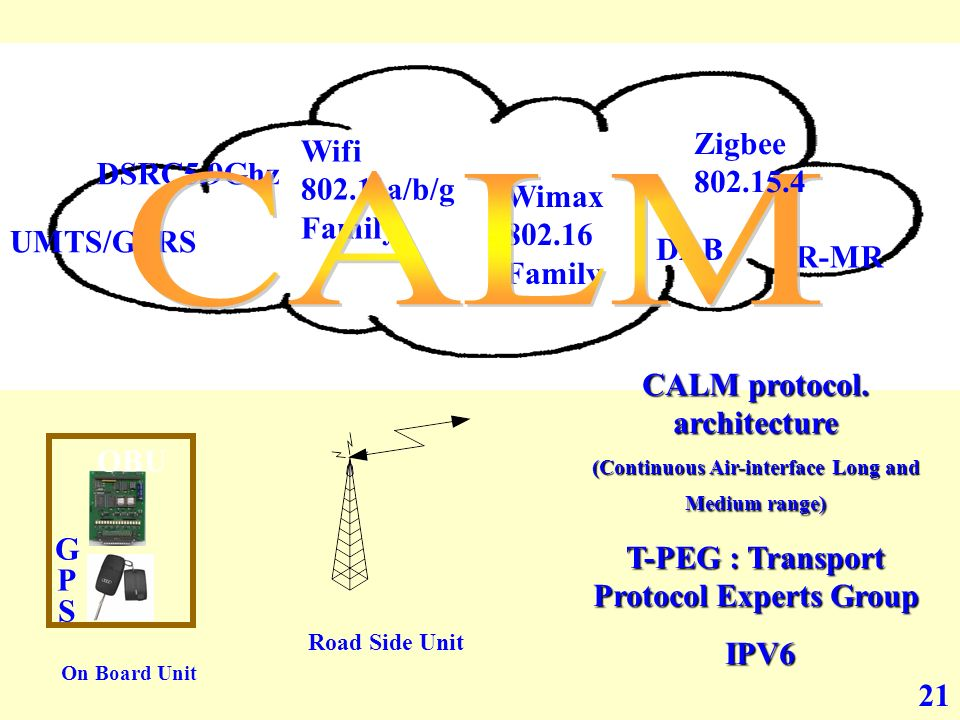 21 IR-MR UMTS/GPRS DSRC5.9Ghz Wifi 802.11a/b/g Family Wimax 802.16 Family DAB TPEG Format CALM protocol. architecture (Continuous Air-interface Long a